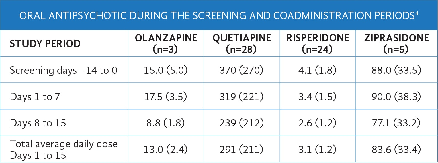 Oral Antipsychotic During Screening/Coadministration Period in Potkin Study, Chart