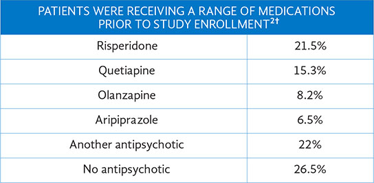 Medications Adult Patients Were Receiving Prior to Study Enrollment, Schizophrenia, Chart